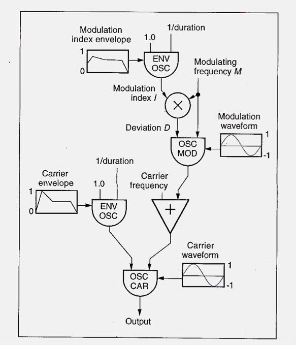 Homework 3 Frequency Modulation