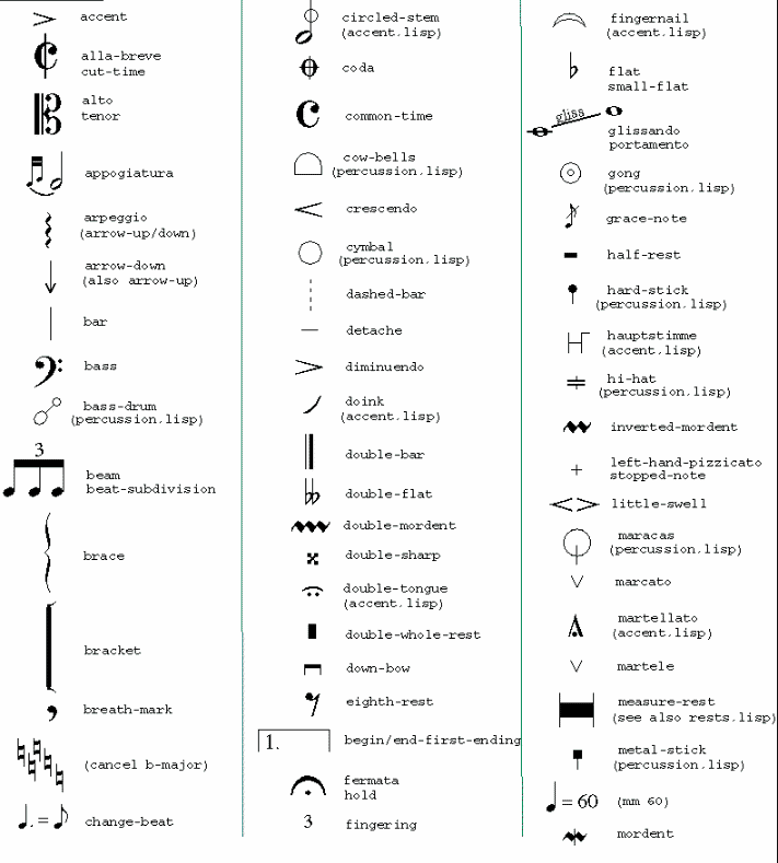 Music Notes Symbols and Names