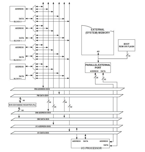 Adsp21369 memory diagram small.jpg