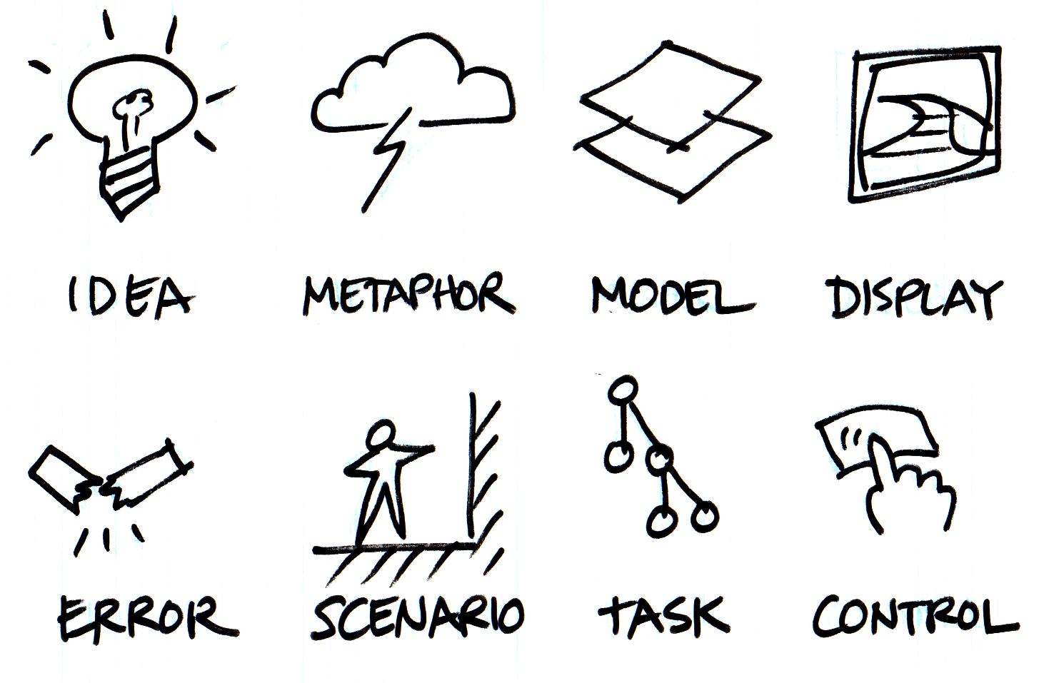 Modell: Framework für Interaction Design von Bill Verplank.