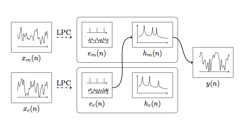 linear predictive coding block diagram