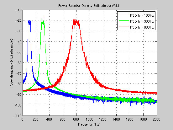 POWER SPECTRAL DENSITIES AND SPECTROGRAMS OF NOISE BANDS AT