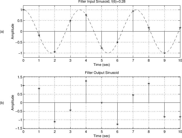 Matlab Sine-Wave Analysis