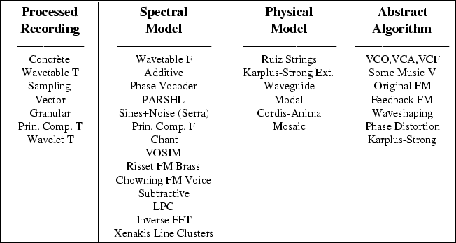 audio resynthesis The spectral toolbox is a suite of analysis-resynthesis programs that locate  relevant partials of a sound and allow them to be resynthesized at any specified.