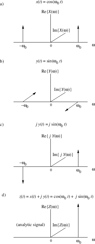 Analytic Signals and Hilbert Transform Filters