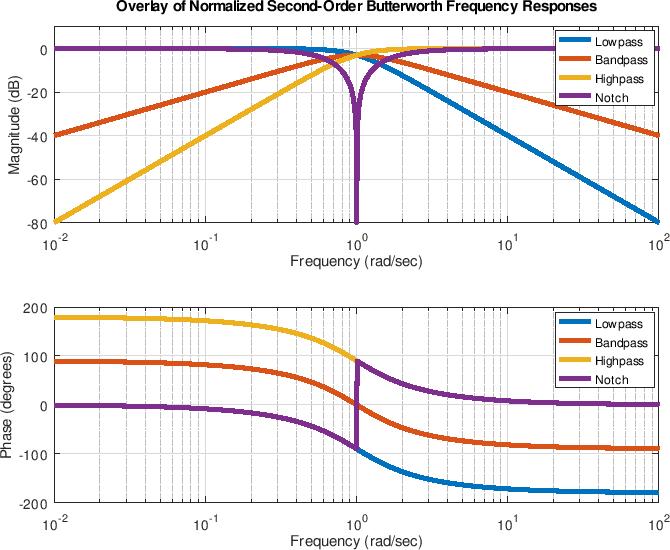 Band pass filter bode plot matlab phoenix wright dual destinies multisim tutorial 2 grade 9 to engineering ccuart Gallery