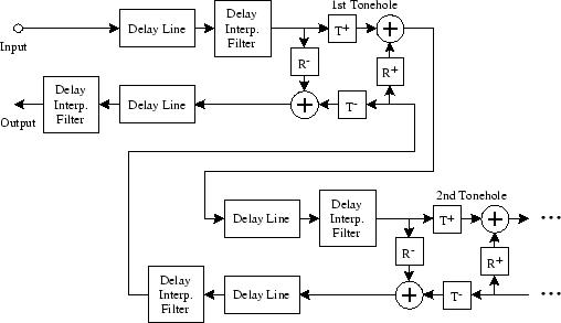Figure 2: Digital waveguide
