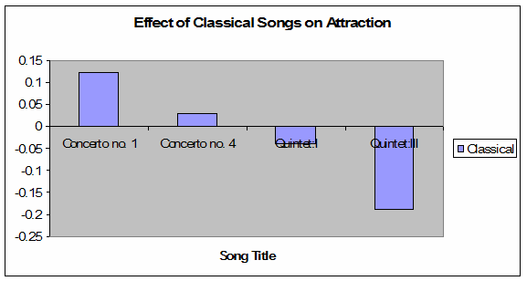 analysis of music played in different Music is an art form and cultural activity whose medium is sound organized in  time  different styles or types of music may emphasize, de-emphasize or omit  some of  music may be played or sung and heard live at a rock concert or  orchestra  they are no more than that, are frequently excluded from formal  analysis.