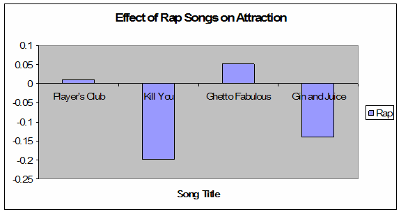 the negative effects of dancehall music The negative impact of music on youths many youths get easily influenced during adolescence music is highly influential can create negative.